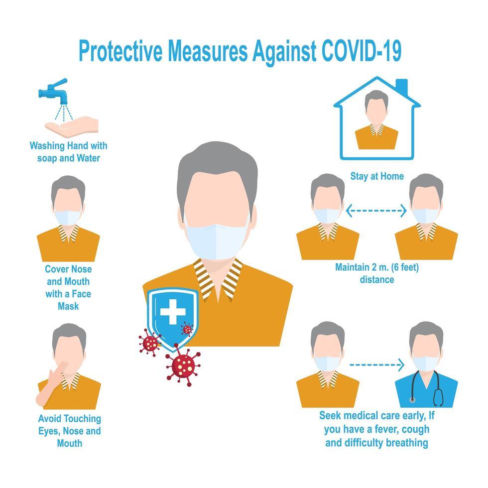 gráfico mostrando medidas de proteção contra a covid-19 vetor