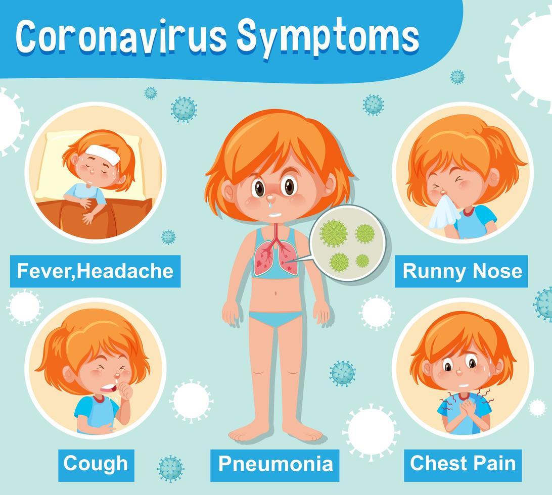 Diagrama que muestra a una niña con síntomas de covid-19 vector