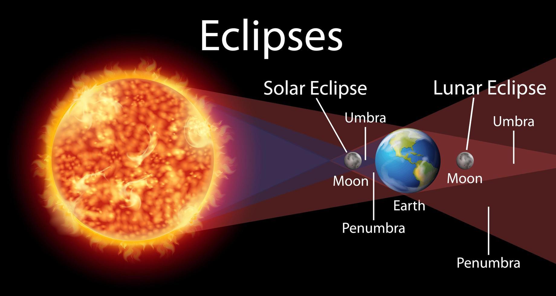 diagrama que muestra eclipses con sol y tierra vector