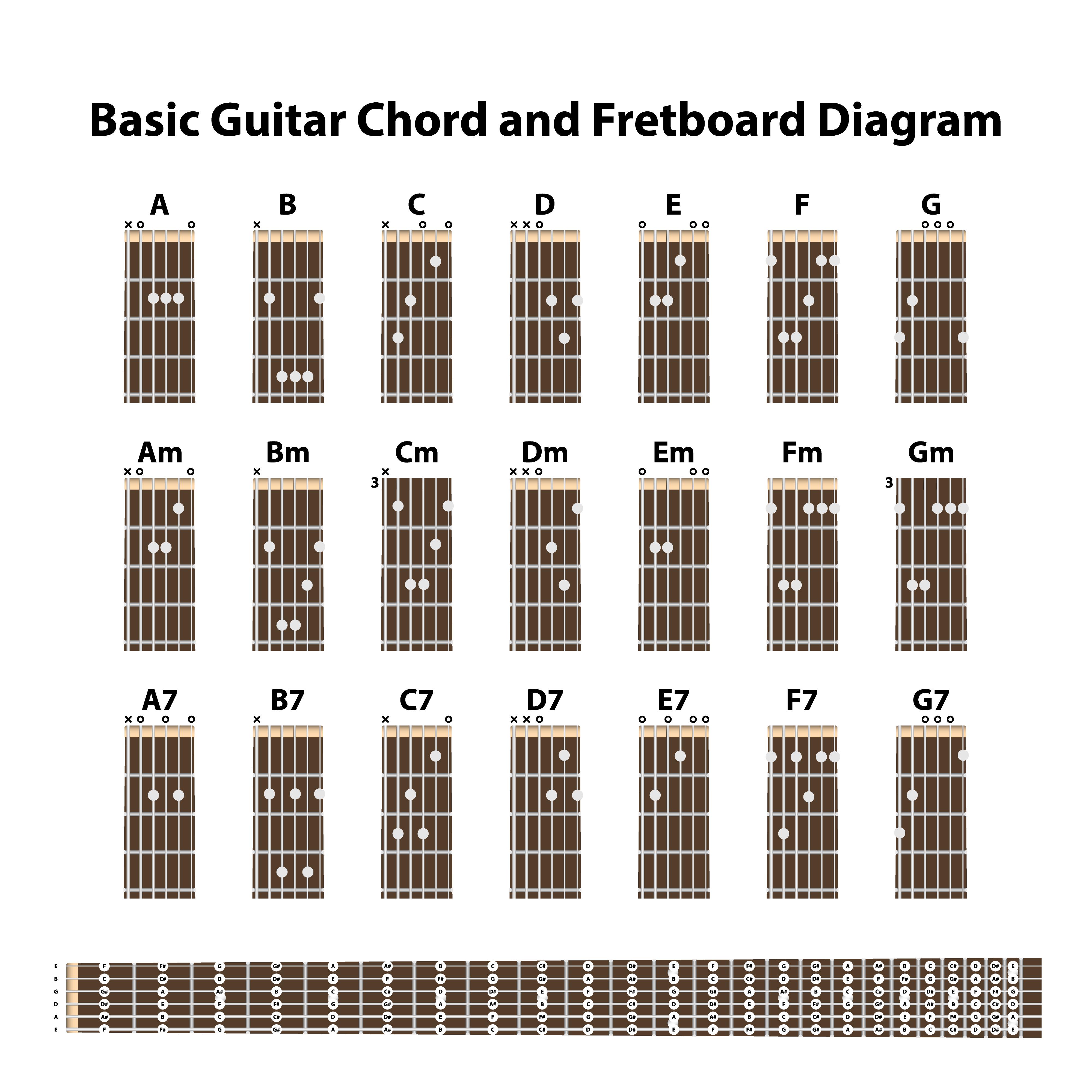 Basic guitar chord and fret board diagram 15 Vector Art at ...