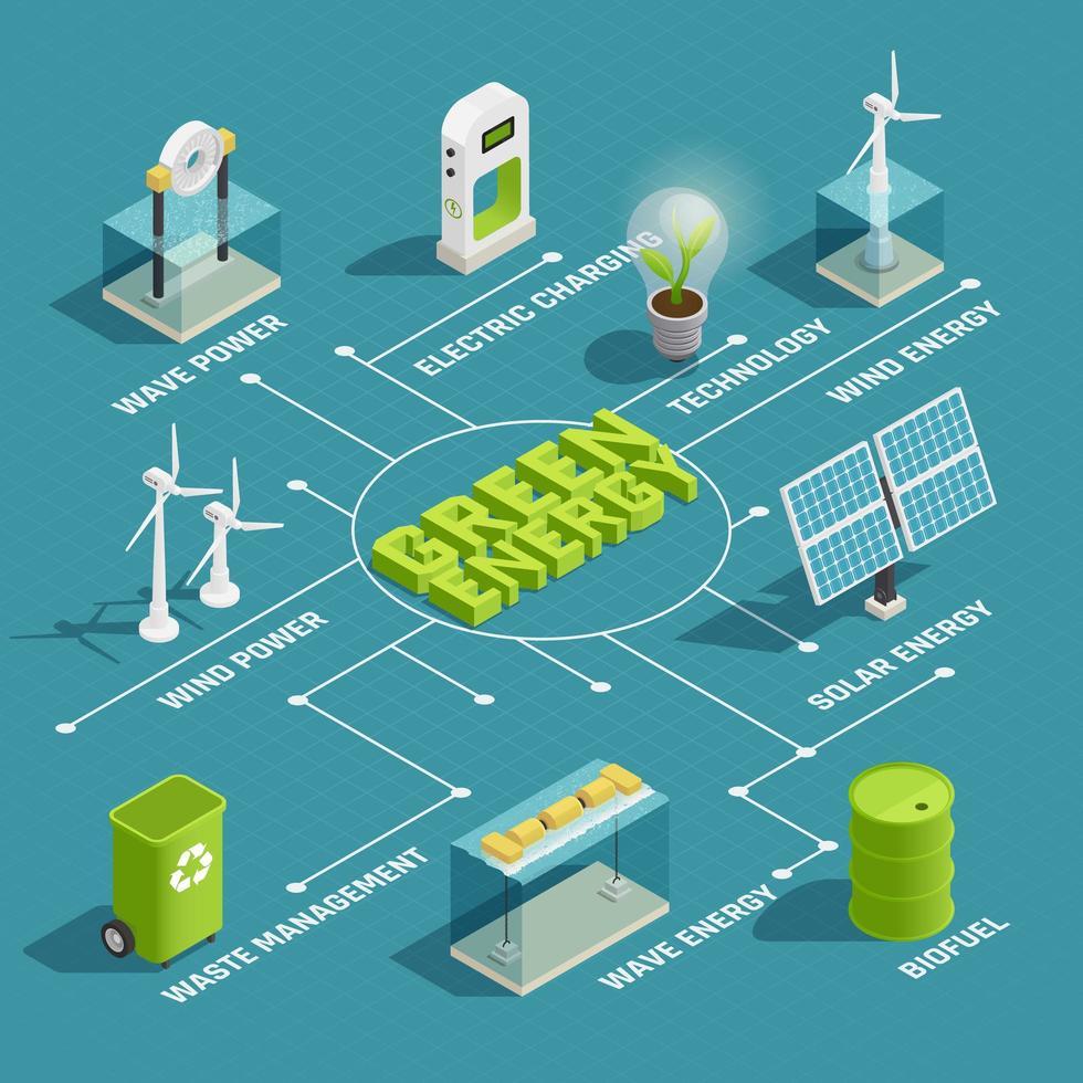 Green energy ecology isometric flowchart vector