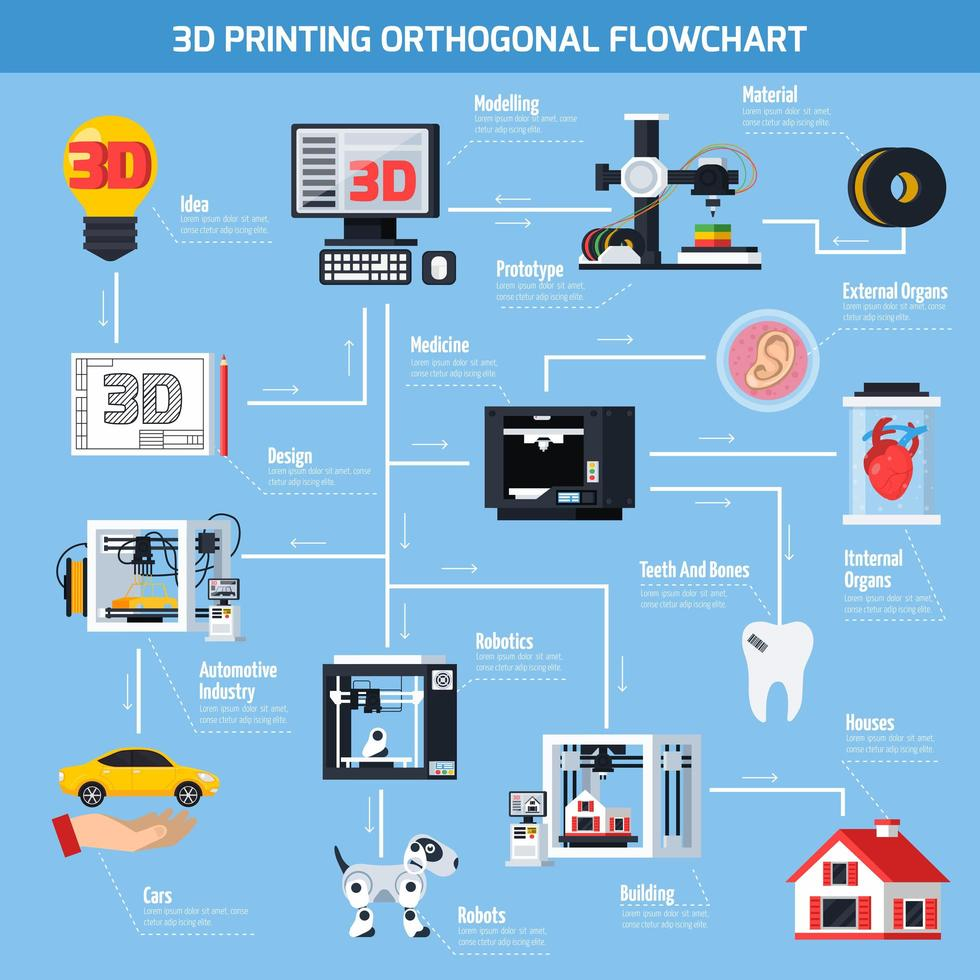 Infografía de diagrama de flujo ortogonal de impresión 3d vector