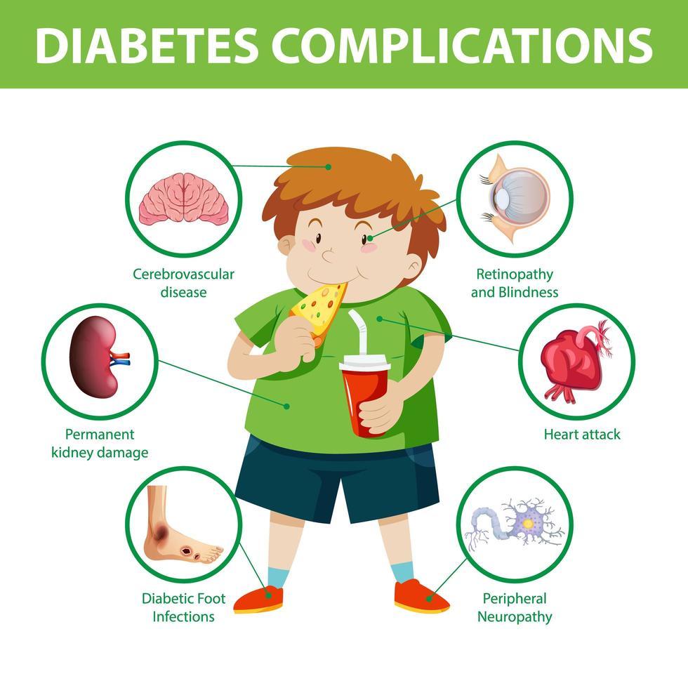 Diabetes complications infographic vector
