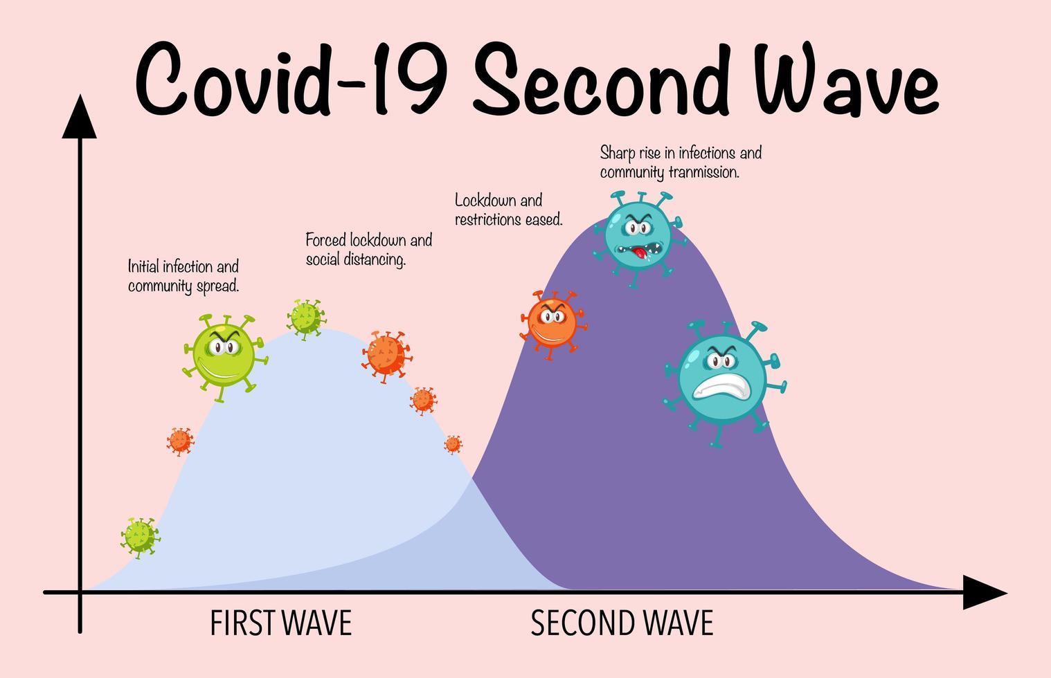segunda ola de coronavirus vector