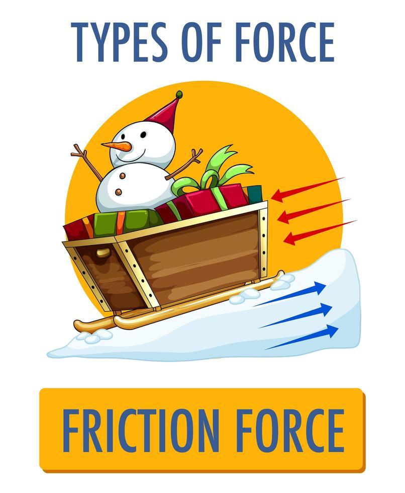 tipos de cartel de fuerza de fricción vector