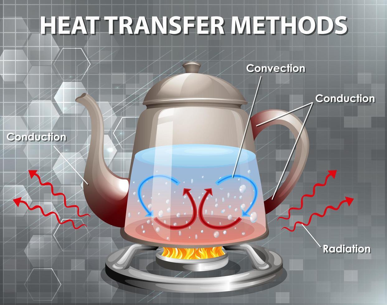 métodos de transferencia de calor vector