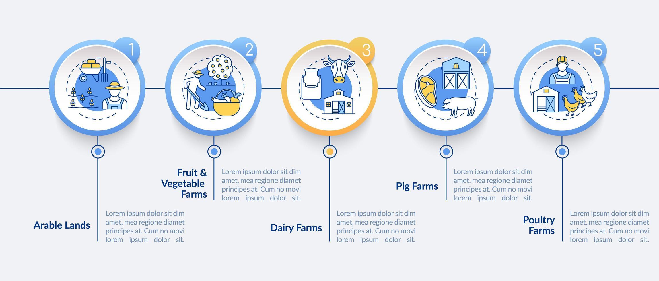 tipos de producción agrícola plantilla de infografía vectorial vector