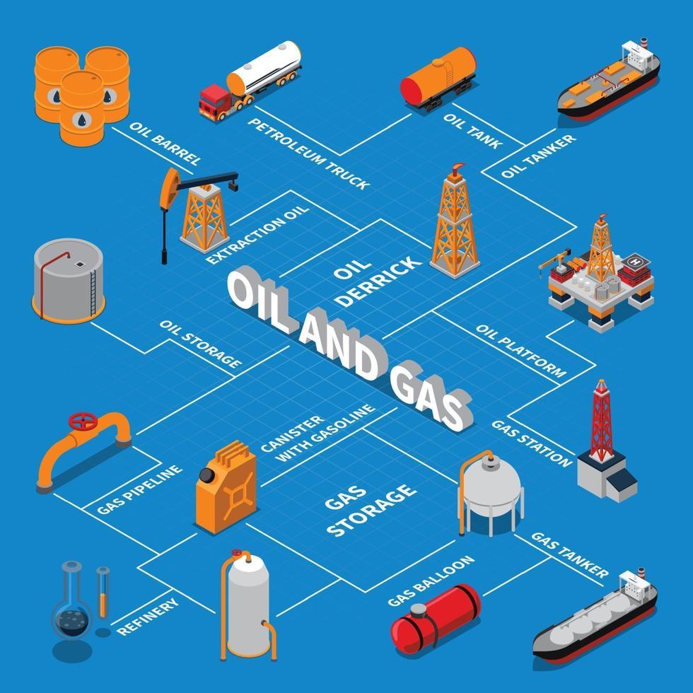 diagrama de flujo isométrico de la industria del gas de petróleo y petróleo vector