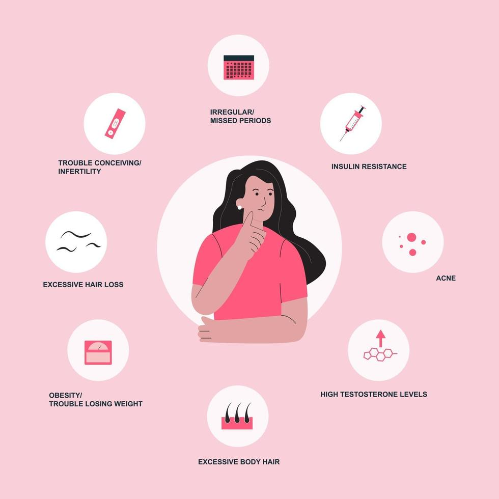 PCOS or polycystic ovary syndrome symptoms infographic