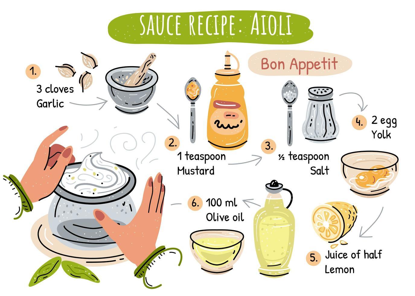 Basic classic Aioli sauce recipe illustration in vector