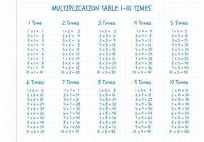 Libere la tabla de la multiplicación del vector en el papel de la matemáticas
