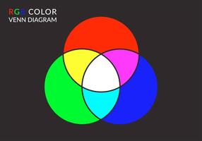 Vector libre color RGB diagrama de Venn