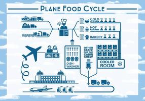Free Plane Food Cycle Backgorund