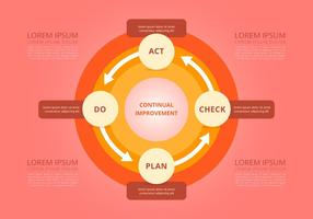 Lifecycle Product. Continual Improvement
