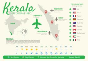 Infografía de Kerala