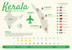 Infográfico de Kerala