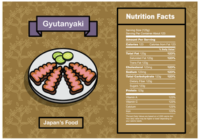 Livre Gyutanyaki Nutrition Facts Vector
