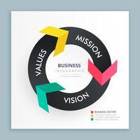 bannière infographie avec des flèches colorées indiquant la mission, vision