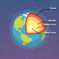 Structure of The Earth vector