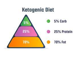 Unieke ketogene voeding vectoren