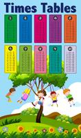 Tabelas de tempos de matemática com tema de crianças