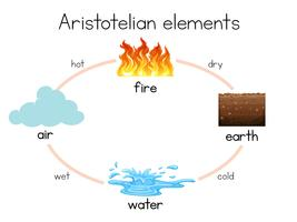Un diagrama de elementos aristotélicos