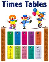 Math Times Tables Clown Theme