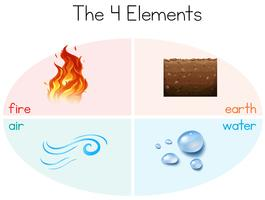 A set of the 4 elements