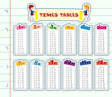 Times tables on line paper