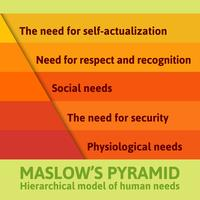 Detailed famous Maslow pyramid vector