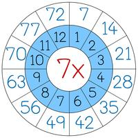 Number seven multiply circle