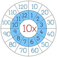 Nummer neun Multiplikationskreis
