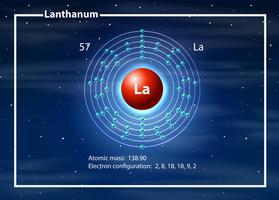 Átomo químico de diagrama de lantânio de cobalto