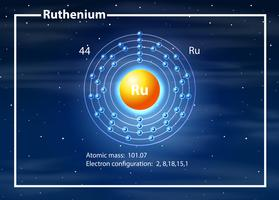 Ruthenium atom diagram begrepp