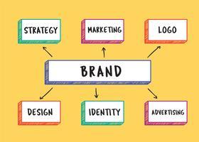 Illustrazione di parole di marca