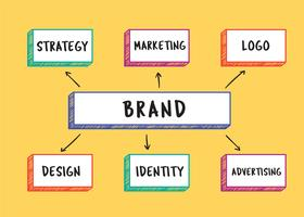 Illustration de mots de marque