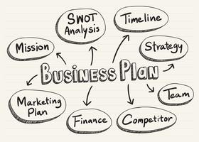 Business plan scarabocchiato su un blocco note