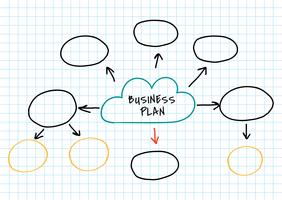 Businessplan mindmap