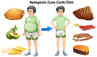 Ketogenic diet diagram med olika typer av mat