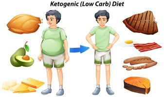 Tabella di dieta chetogenica con diversi tipi di alimenti