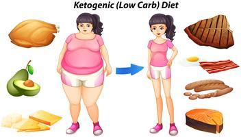 Diagram voor ketogeen dieet met mensen en voedsel