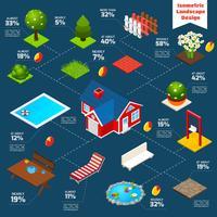 Infografia isométrica de Design de paisagem