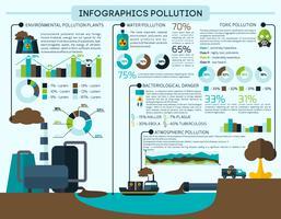 Conjunto de infográficos de poluição