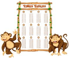 Time tables template with two monkeys