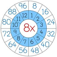 Number eight multiplication circle worksheets