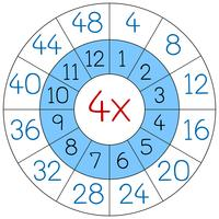 Number four multiplication circle vector