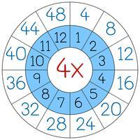 Numero quattro cerchio di moltiplicazione