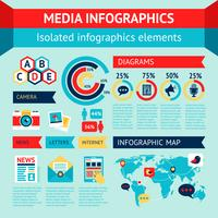 Conjunto de infografías de medios.