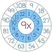 Number nine multiplication circle vector