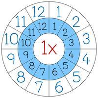 Número uno círculo de multiplicación